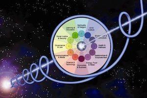 Wheel of Co-creation