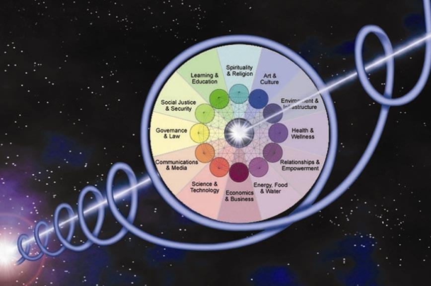 Wheel of Co-creation - Barbara Marx Hubbard