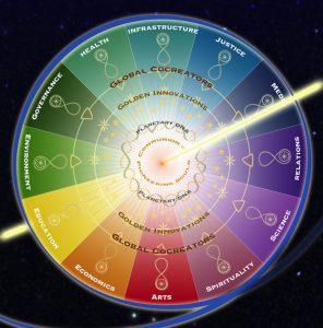 Wheel of Cocreation