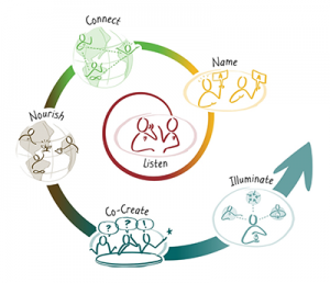 spiral of co-creation